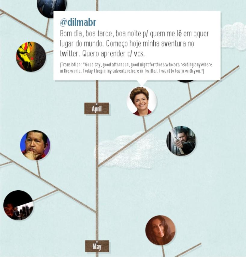 Lista de celebridades no Twitter